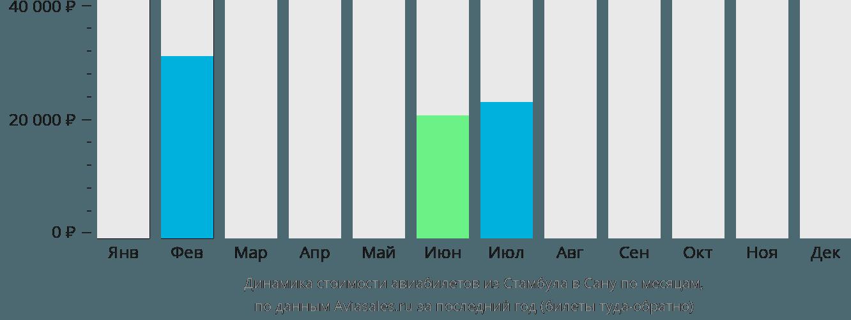Динамика стоимости авиабилетов из Стамбула в Сану по месяцам