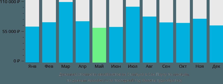 Динамика стоимости авиабилетов из Стамбула в Сан-Паулу по месяцам