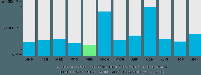 Динамика стоимости авиабилетов из Стамбула в Актау по месяцам