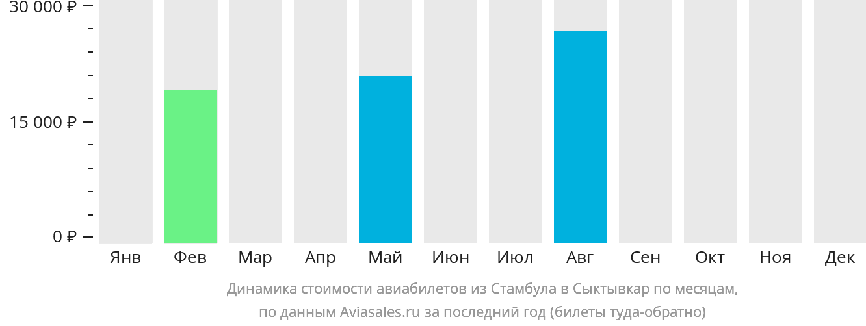 Динамика стоимости авиабилетов из Стамбула в Сыктывкар по месяцам