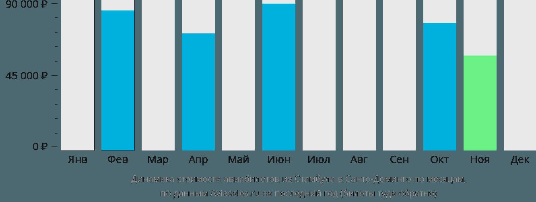 Динамика стоимости авиабилетов из Стамбула в Санто-Доминго по месяцам