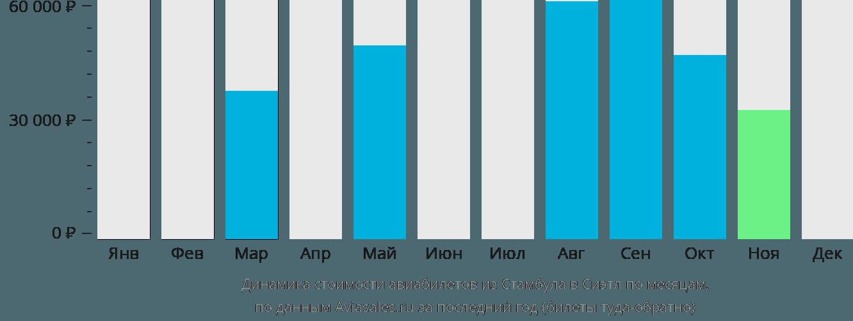 Динамика стоимости авиабилетов из Стамбула в Сиэтл по месяцам