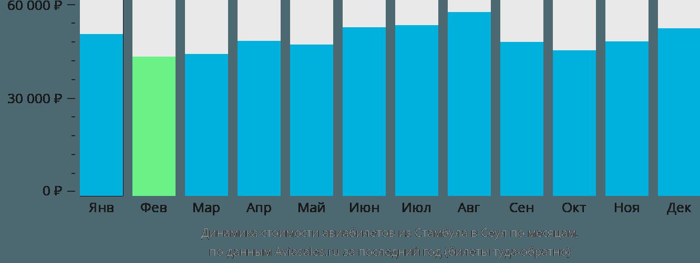 Динамика стоимости авиабилетов из Стамбула в Сеул по месяцам
