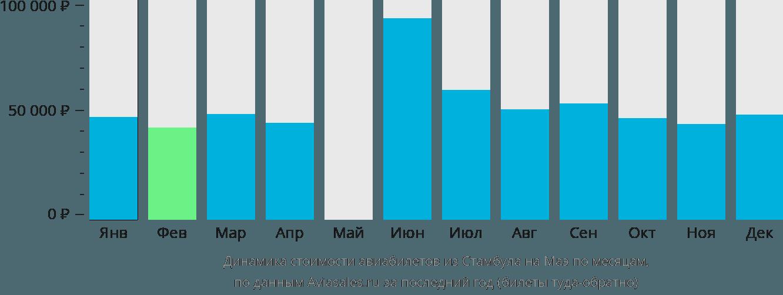 Динамика стоимости авиабилетов из Стамбула на Маэ по месяцам