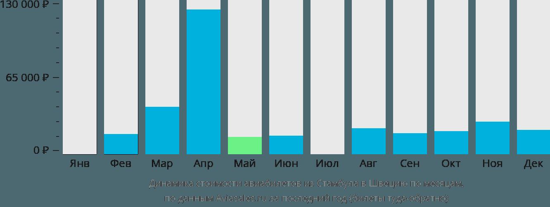 Динамика стоимости авиабилетов из Стамбула в Швецию по месяцам