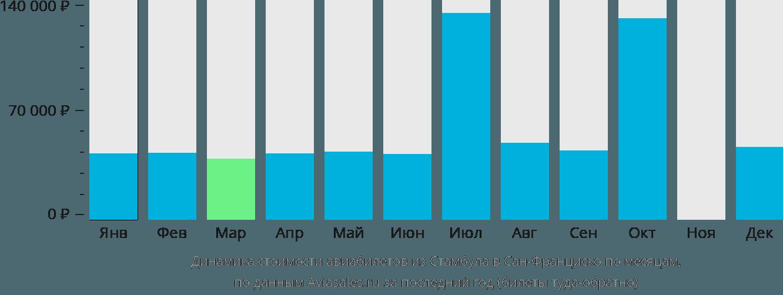Динамика стоимости авиабилетов из Стамбула в Сан-Франциско по месяцам