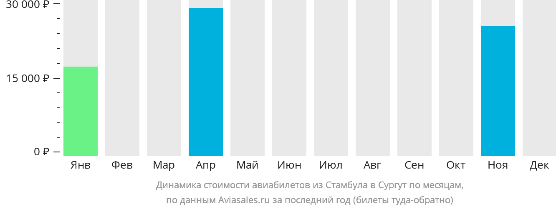 Динамика стоимости авиабилетов из Стамбула в Сургут по месяцам