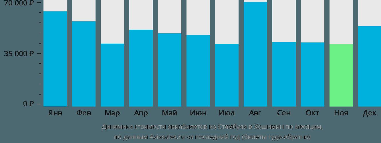 Динамика стоимости авиабилетов из Стамбула в Хошимин по месяцам