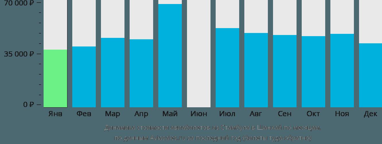 Динамика стоимости авиабилетов из Стамбула в Шанхай по месяцам