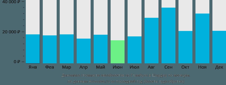 Динамика стоимости авиабилетов из Стамбула в Шарджу по месяцам