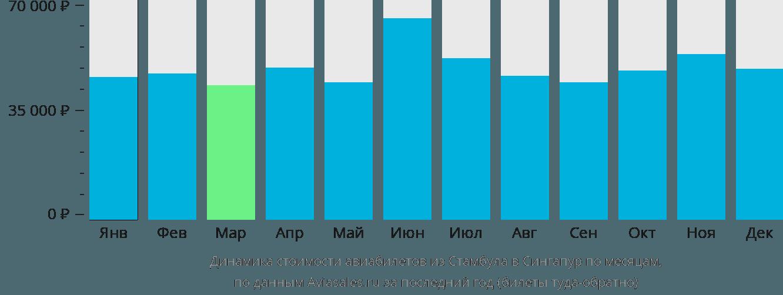 Динамика стоимости авиабилетов из Стамбула в Сингапур по месяцам