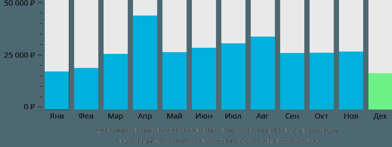 Динамика стоимости авиабилетов из Стамбула в Симферополь  по месяцам