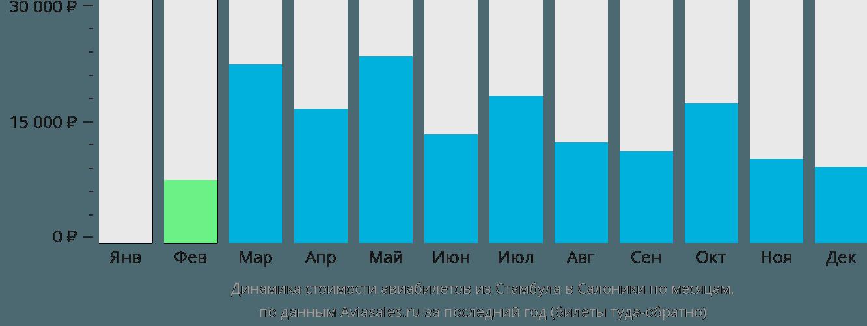 Динамика стоимости авиабилетов из Стамбула в Салоники по месяцам