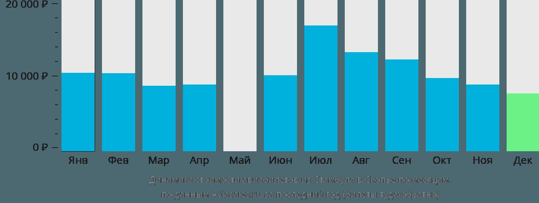 Динамика стоимости авиабилетов из Стамбула в Скопье по месяцам