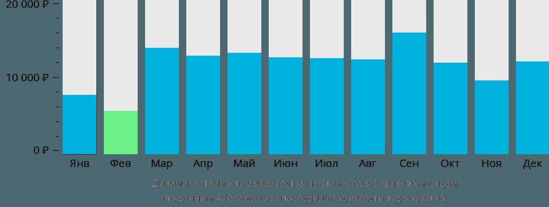 Динамика стоимости авиабилетов из Стамбула в Софию по месяцам