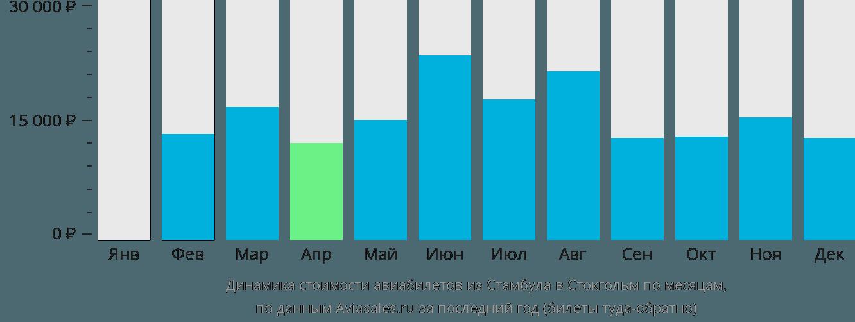 Динамика стоимости авиабилетов из Стамбула в Стокгольм по месяцам