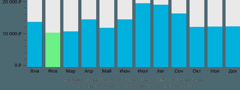 Динамика стоимости авиабилетов из Стамбула в Штутгарт по месяцам