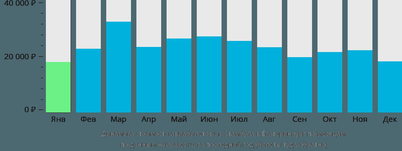 Динамика стоимости авиабилетов из Стамбула в Екатеринбург по месяцам