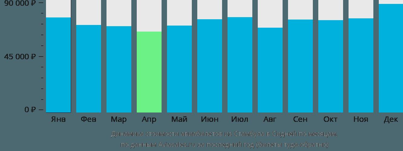 Динамика стоимости авиабилетов из Стамбула в Сидней по месяцам