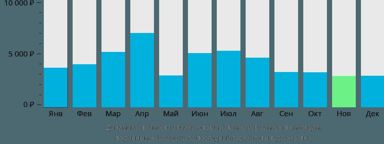 Динамика стоимости авиабилетов из Стамбула в Самсун по месяцам