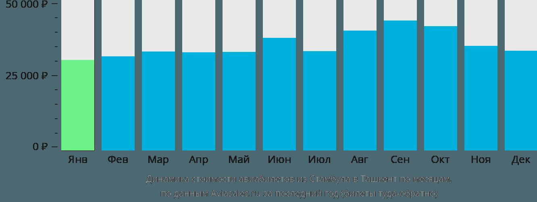Динамика стоимости авиабилетов из Стамбула в Ташкент по месяцам