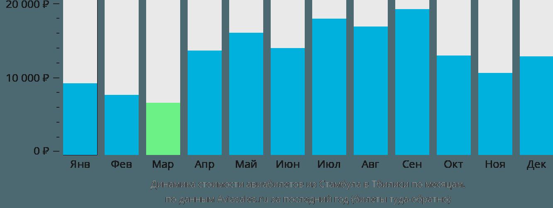 Динамика стоимости авиабилетов из Стамбула в Тбилиси по месяцам