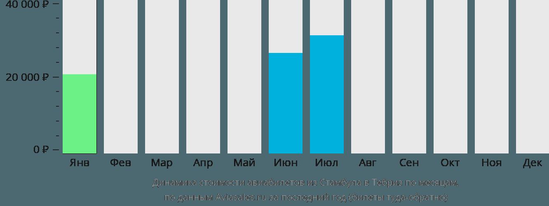Динамика стоимости авиабилетов из Стамбула в Тебриз по месяцам