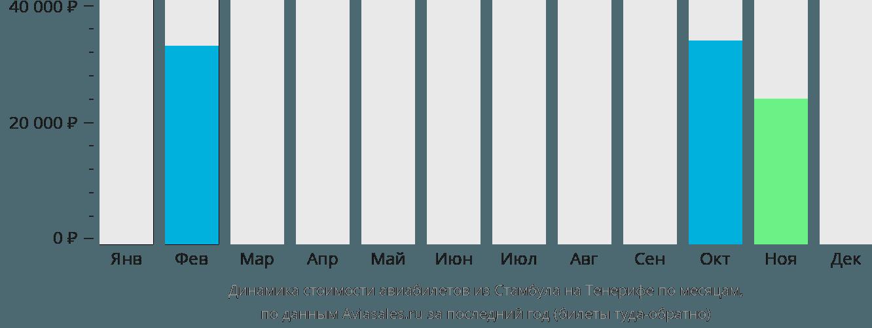 Динамика стоимости авиабилетов из Стамбула на Тенерифе по месяцам