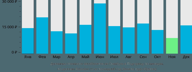 Динамика стоимости авиабилетов из Стамбула в Подгорицу по месяцам