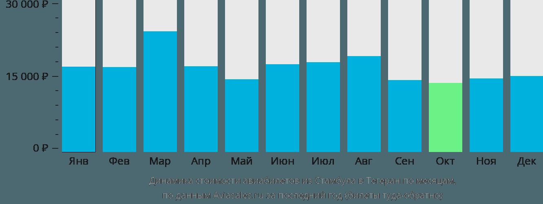 Динамика стоимости авиабилетов из Стамбула в Тегеран по месяцам