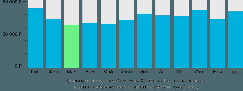 Динамика стоимости авиабилетов из Стамбула в Таиланд по месяцам