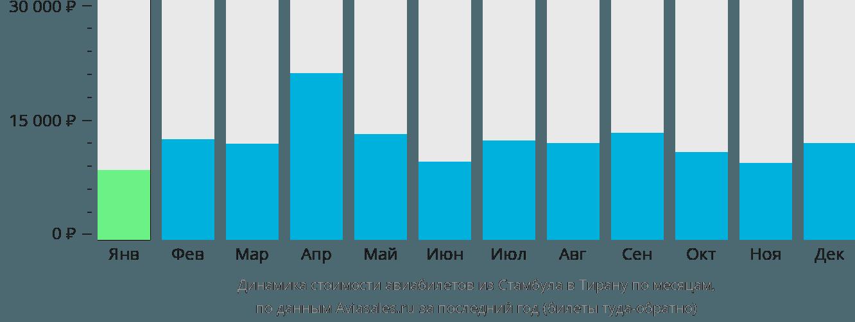 Динамика стоимости авиабилетов из Стамбула в Тирану по месяцам