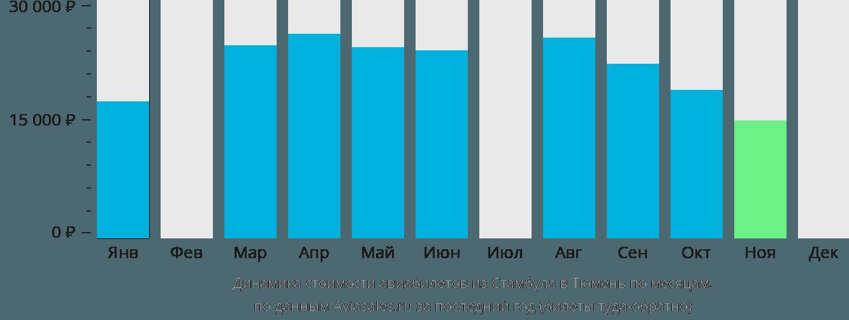Динамика стоимости авиабилетов из Стамбула в Тюмень по месяцам