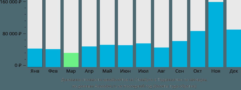 Динамика стоимости авиабилетов из Стамбула в Таджикистан по месяцам