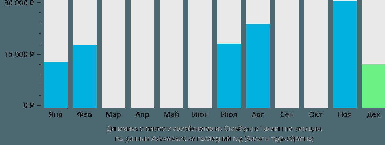 Динамика стоимости авиабилетов из Стамбула в Таллин по месяцам