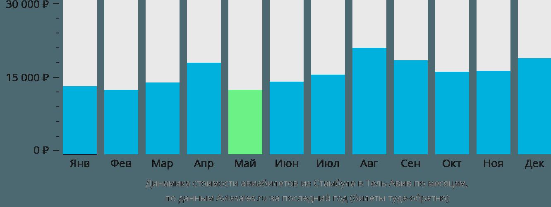 Динамика стоимости авиабилетов из Стамбула в Тель-Авив по месяцам
