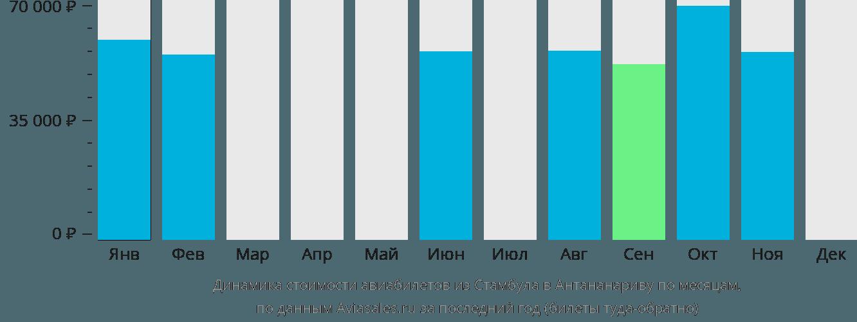 Динамика стоимости авиабилетов из Стамбула в Антананариву по месяцам