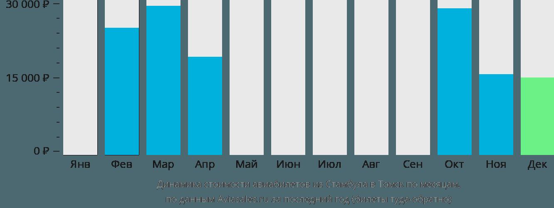Динамика стоимости авиабилетов из Стамбула в Томск по месяцам