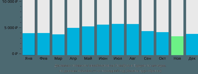 Динамика стоимости авиабилетов из Стамбула в Турцию по месяцам