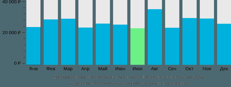 Динамика стоимости авиабилетов из Стамбула в Астану по месяцам