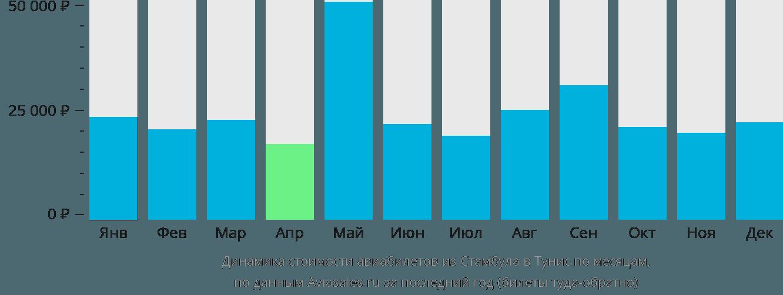 Динамика стоимости авиабилетов из Стамбула в Тунис по месяцам