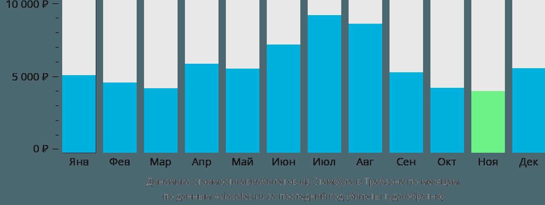 Динамика стоимости авиабилетов из Стамбула в Трабзона по месяцам