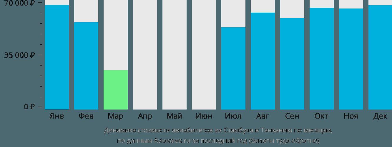 Динамика стоимости авиабилетов из Стамбула в Танзанию по месяцам