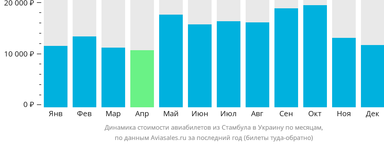 Динамика стоимости авиабилетов из Стамбула в Украину по месяцам