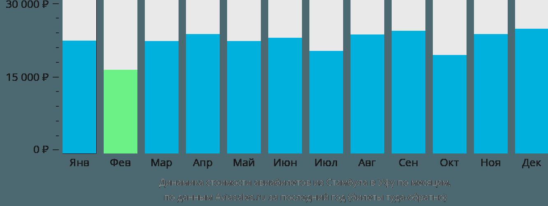 Динамика стоимости авиабилетов из Стамбула в Уфу по месяцам