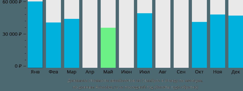Динамика стоимости авиабилетов из Стамбула в Уганду по месяцам