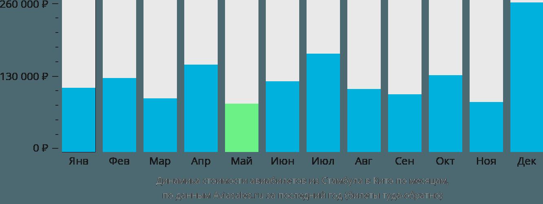 Динамика стоимости авиабилетов из Стамбула в Кито по месяцам