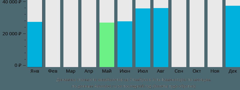 Динамика стоимости авиабилетов из Стамбула в Усть-Каменогорск по месяцам