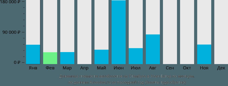 Динамика стоимости авиабилетов из Стамбула в Улан-Батор по месяцам