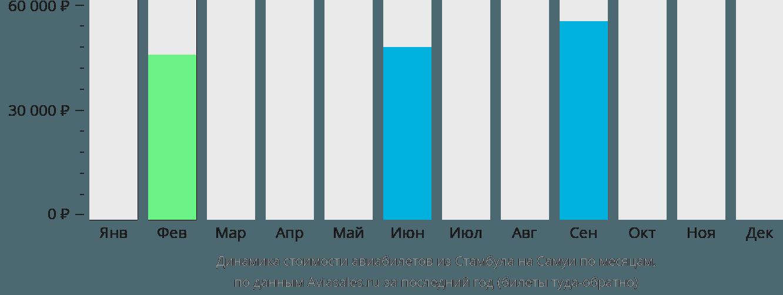 Динамика стоимости авиабилетов из Стамбула на Самуи по месяцам